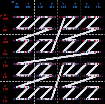 Binary Morton curve 8x8